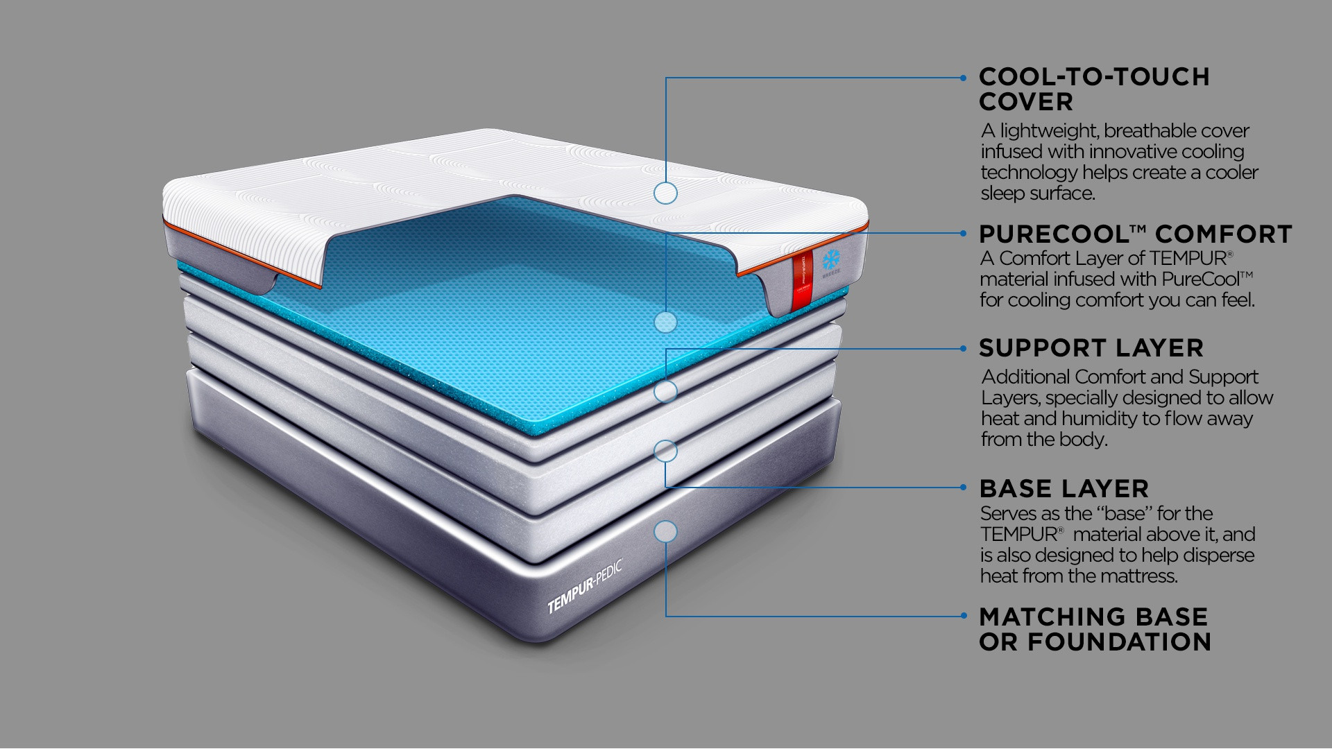 A diagram showing the layers of a TEMPUR-Contour Luxe Breeze mattress