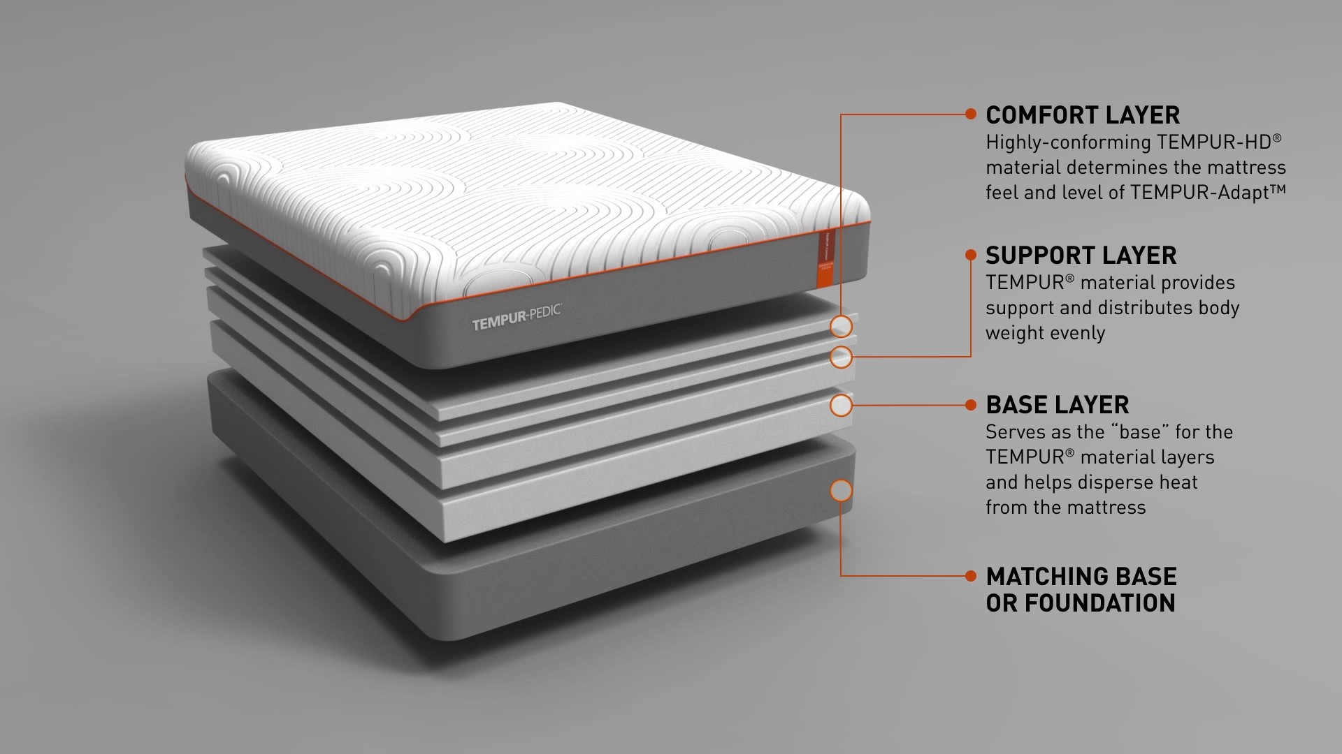 A diagram showing the layers of a Tempur-Contour Rhapsody Luxe mattress