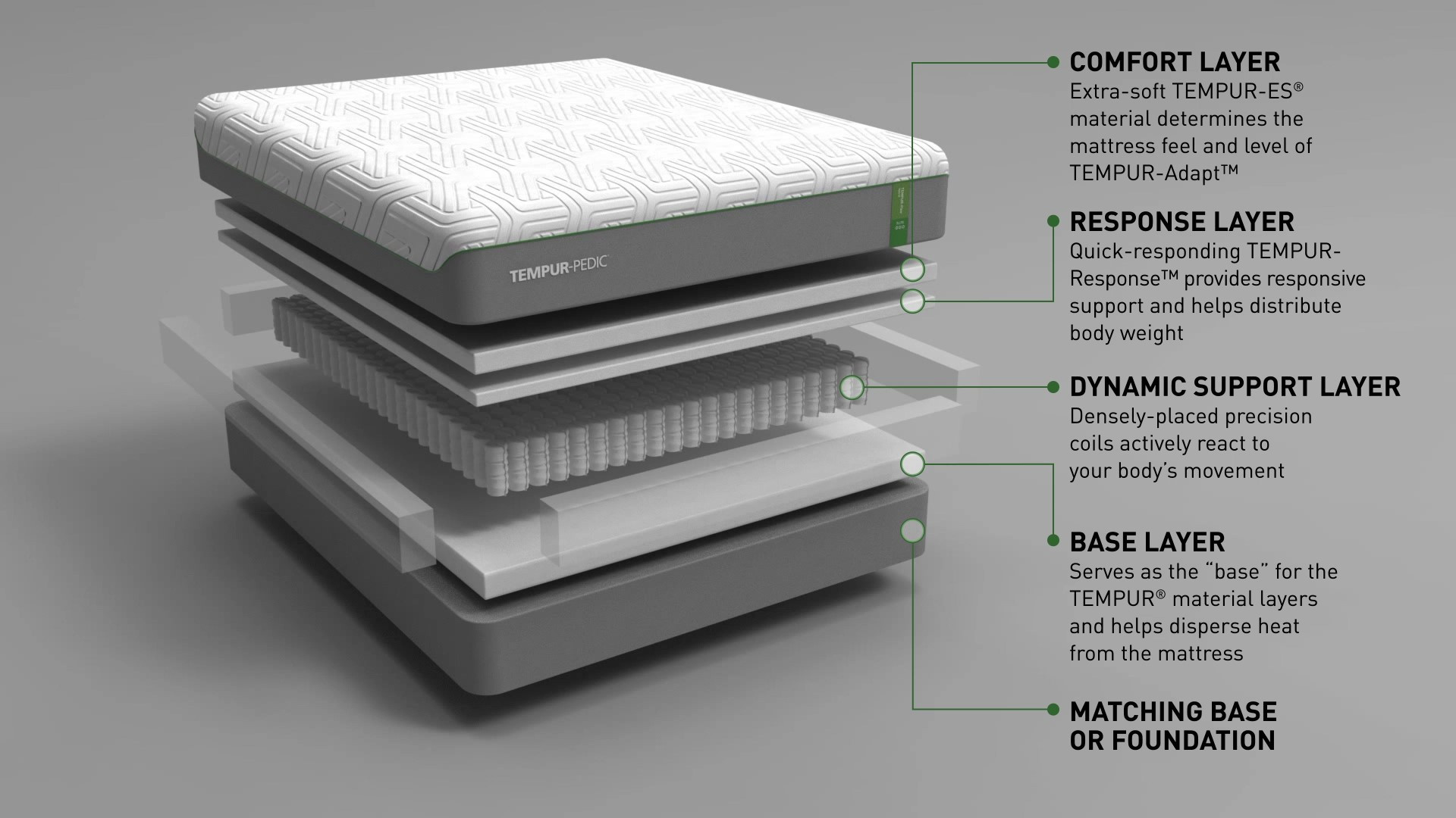 A diagram showing the layers of a Tempur-Flex Elite mattress