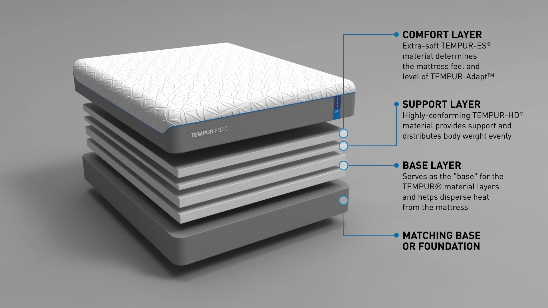 A diagram showing a breakdown of the layers in a Tempur-Cloud Luxe mattress
