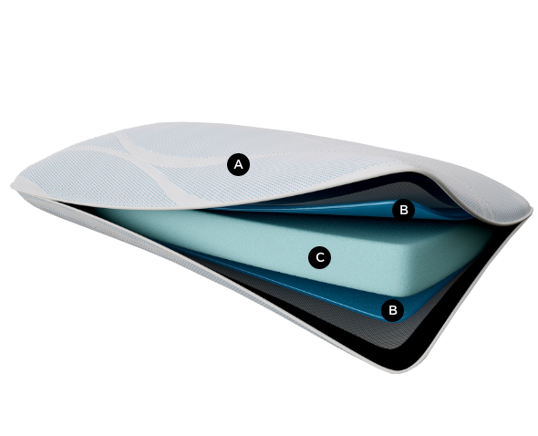 A cutaway of the low profile breeze° Pro + Advanced Cooling Pillow showing component layers
