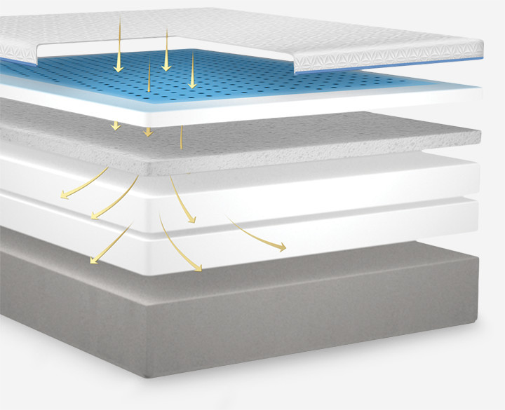 comfort and support layers specially designed to allow heat and humidity to flow away from the body - Temperpedic Mattress